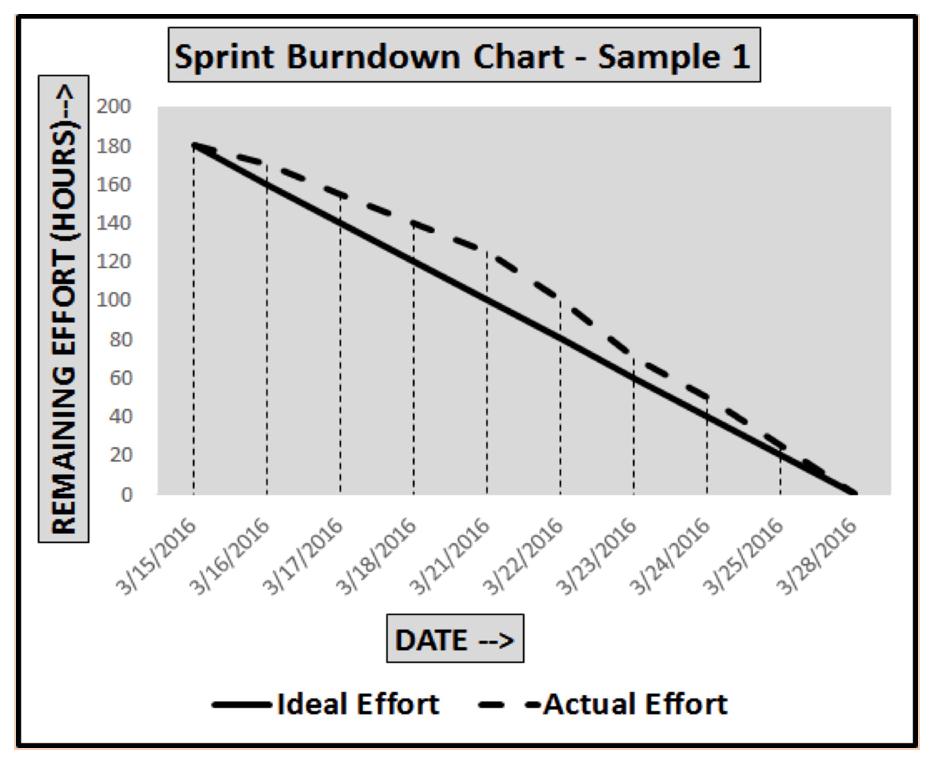 Sample Sprint Burndown Chart